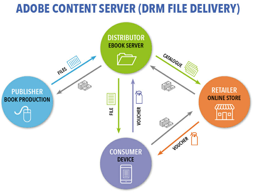 Adobe-Content-Server-DRM-diagram